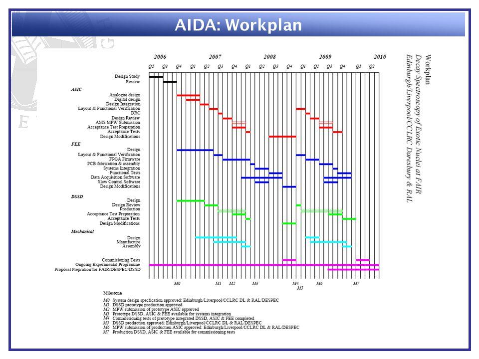 AIDA: Workplan