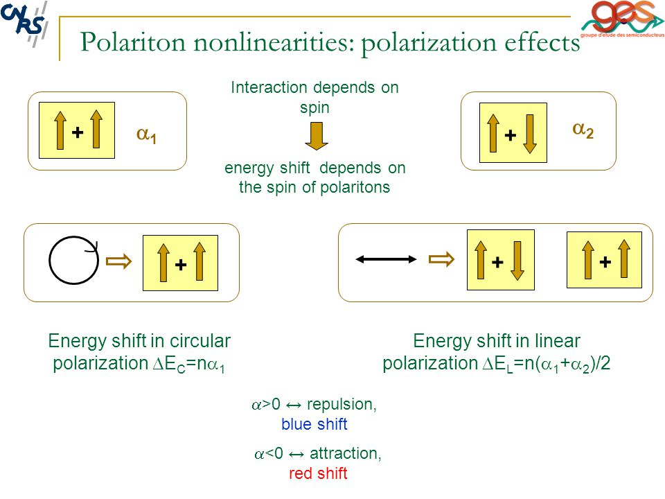 Polariton nonlinearities: polarization effects Energy shift in linear polarization  E L =n(  1 +  2 )/2 Interaction depends on spin energy shift depends on the spin of polaritons Energy shift in circular polarization  E C =n  1  >0 ↔ repulsion, blue shift  <0 ↔ attraction, red shift + 11 + 22 + + +