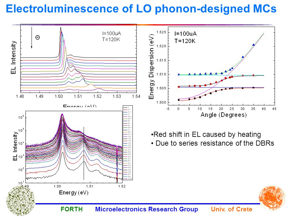 Electroluminescence of LO phonon-designed MCs FORTH Microelectronics Research Group Univ.