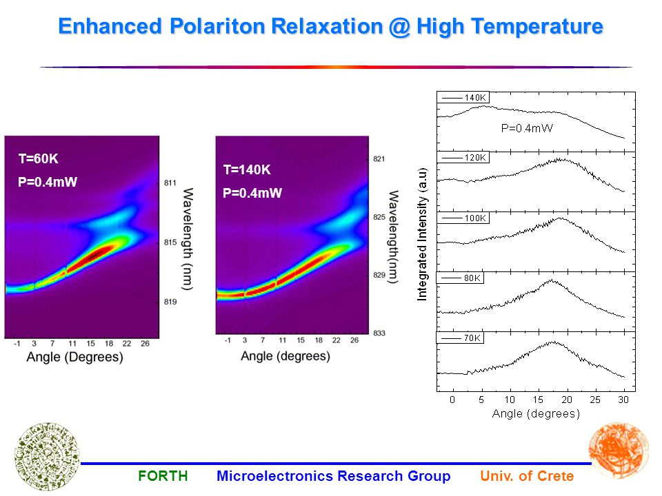 FORTH Microelectronics Research Group Univ. of Crete Enhanced Polariton Relaxation @ High Temperature T=140K P=0.4mW T=60K P=0.4mW