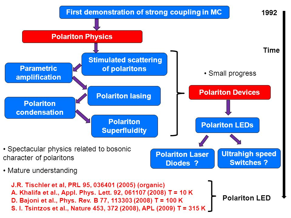 First demonstration of strong coupling in MC Stimulated scattering of polaritons Parametric amplification Polariton lasing Polariton condensation Polariton Superfluidity Polariton LEDs J.R.