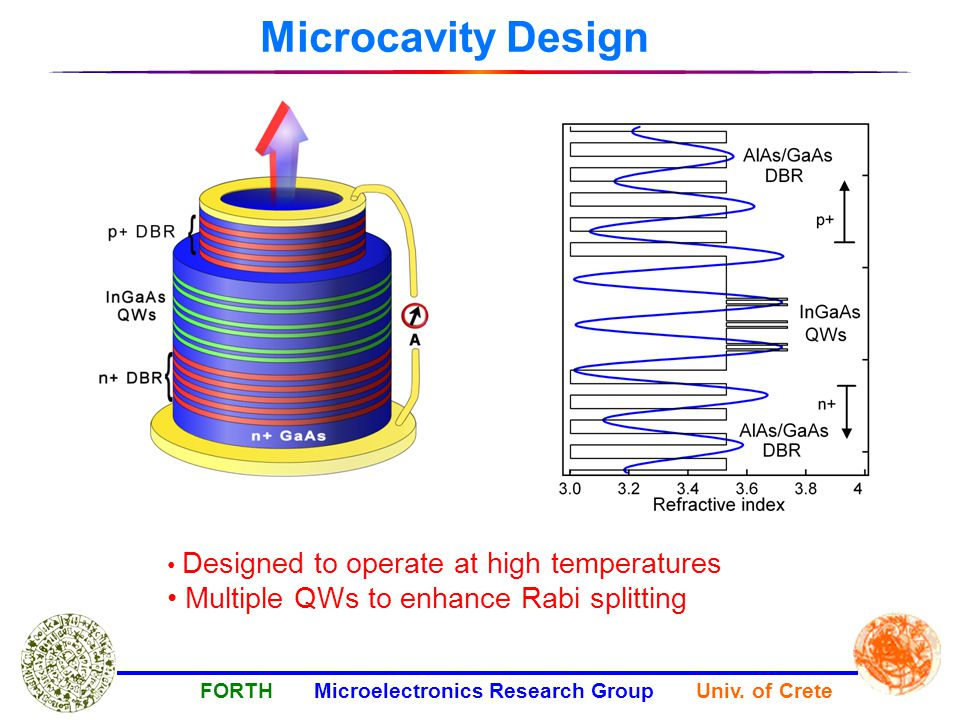 Microcavity Design FORTH Microelectronics Research Group Univ.