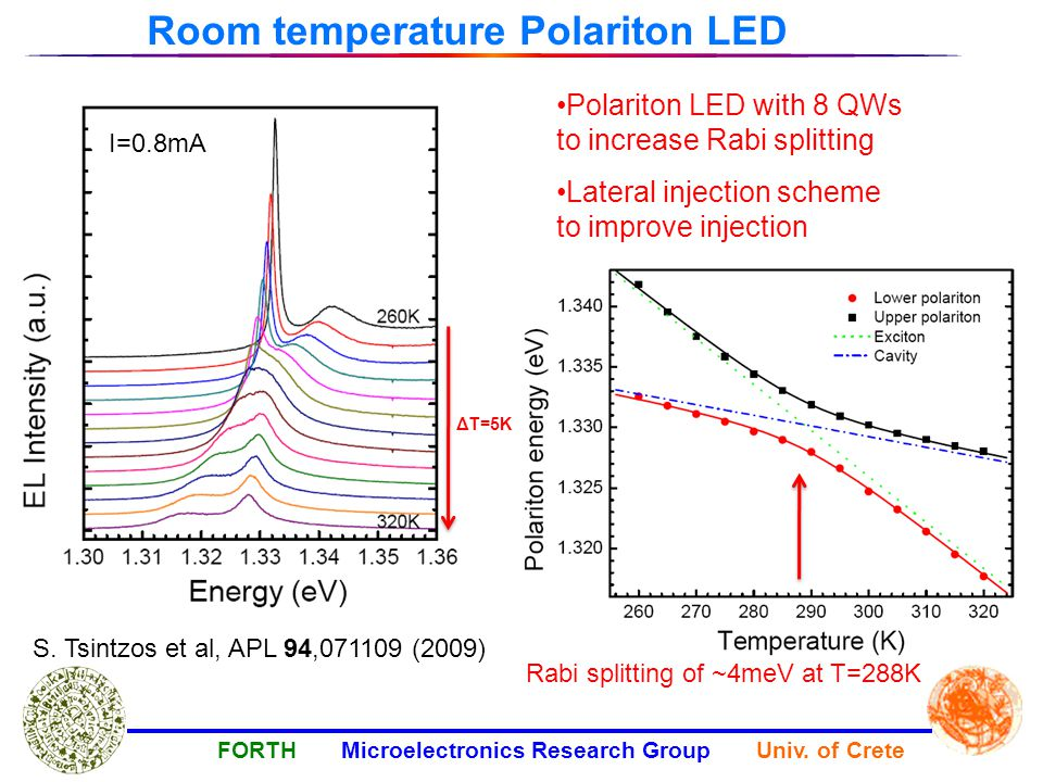 Room temperature Polariton LED Polariton LED with 8 QWs to increase Rabi splitting Lateral injection scheme to improve injection ΔΤ=5K I=0.8mA Rabi splitting of ~4meV at T=288K FORTH Microelectronics Research Group Univ.
