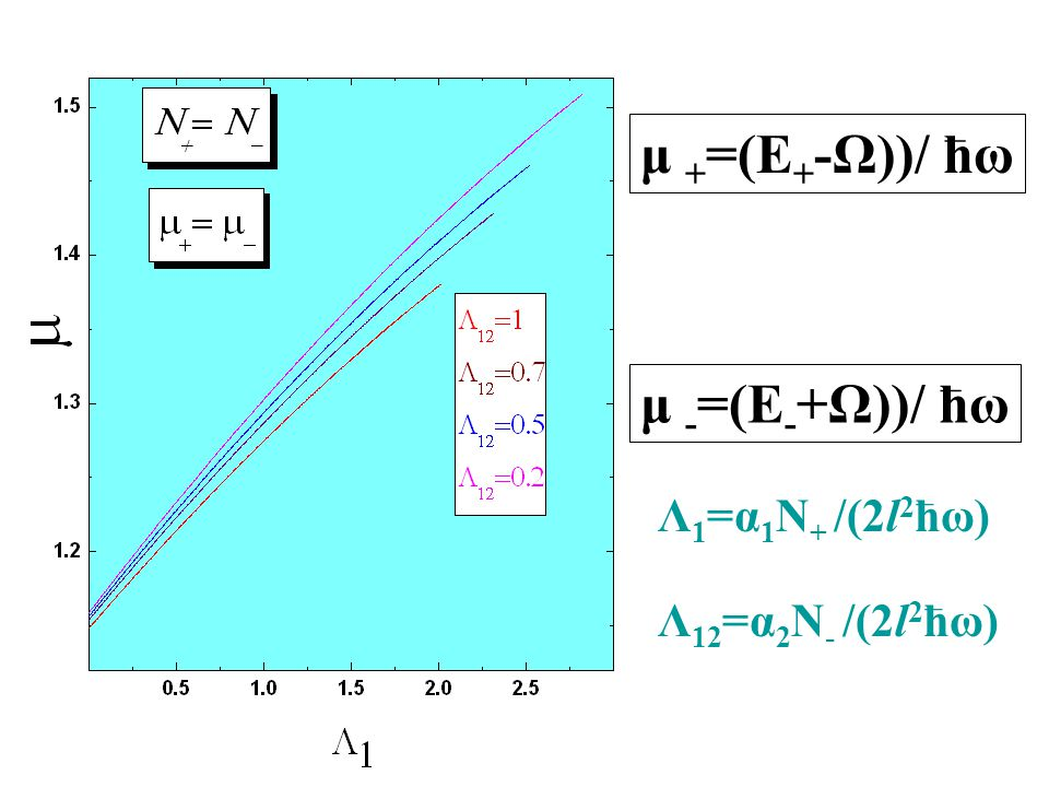 μ + =(E + -Ω))/ ћω μ - =(E - +Ω))/ ћω Λ 1 =α 1 N + /(2l 2 ћω) Λ 12 =α 2 N - /(2l 2 ћω)