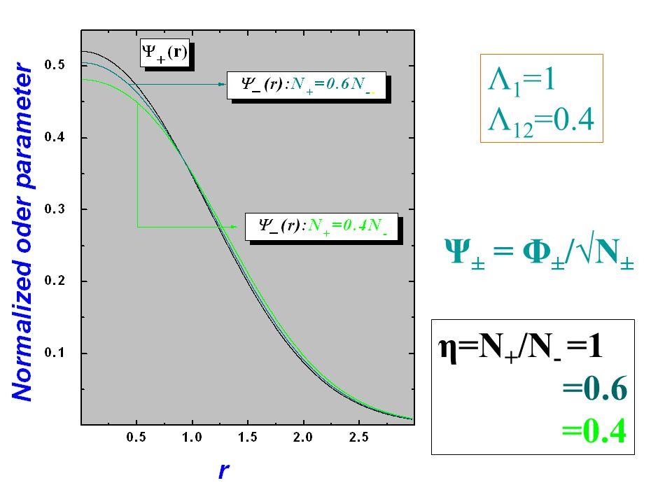 Λ 1 =1 Λ 12 =0.4 Ψ ± = Φ ± /√N ± η=N + /N - =1 =0.6 =0.4