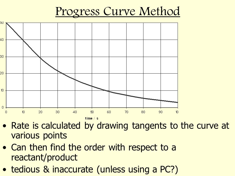 Progress Curve Method Rate is calculated by drawing tangents to the curve at various points Can then find the order with respect to a reactant/product
