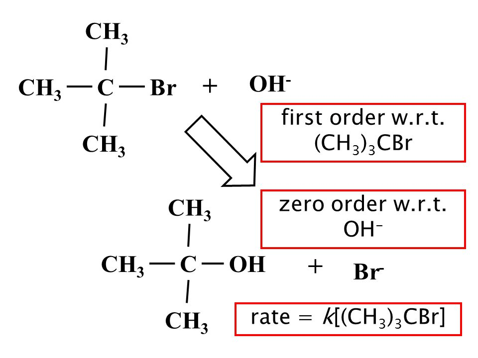 CH 3 BrC + OH - CH 3 Br - COH + first order w.r.t. (CH 3 ) 3 CBr zero order w.r.t. OH - rate = k[(CH 3 ) 3 CBr]