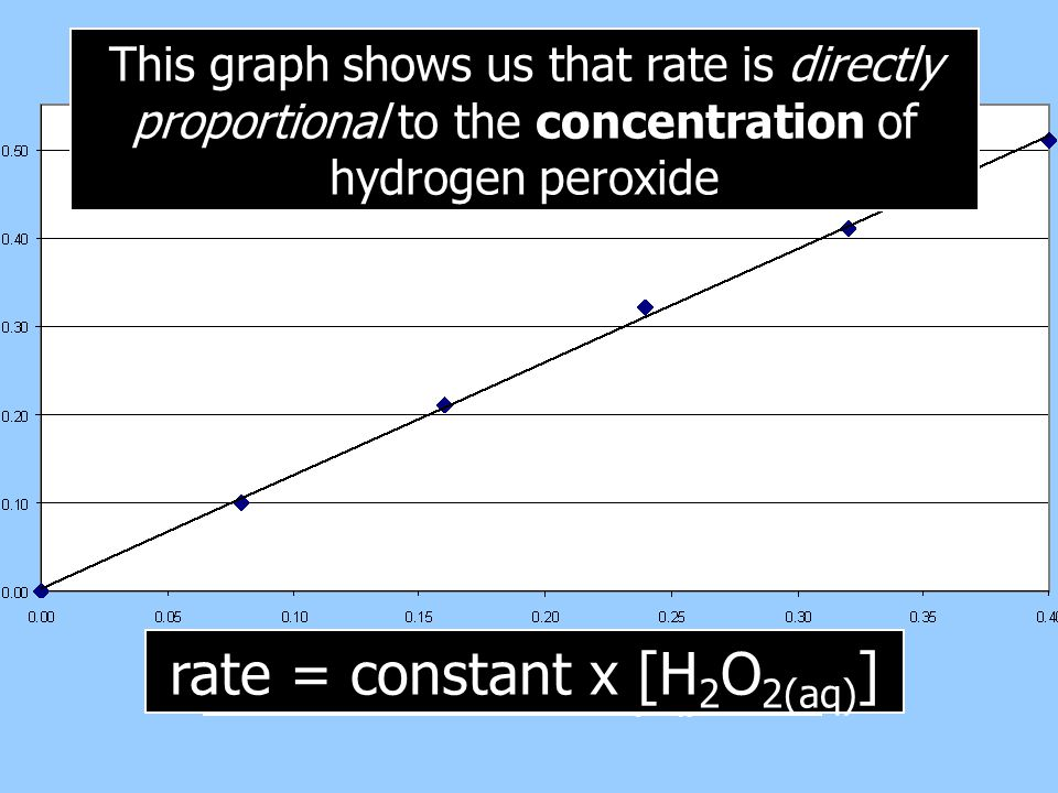 This graph shows us that rate is directly proportional to the concentration of hydrogen peroxide rate  [H 2 O 2(aq) ] rate = constant x [H 2 O 2(aq)