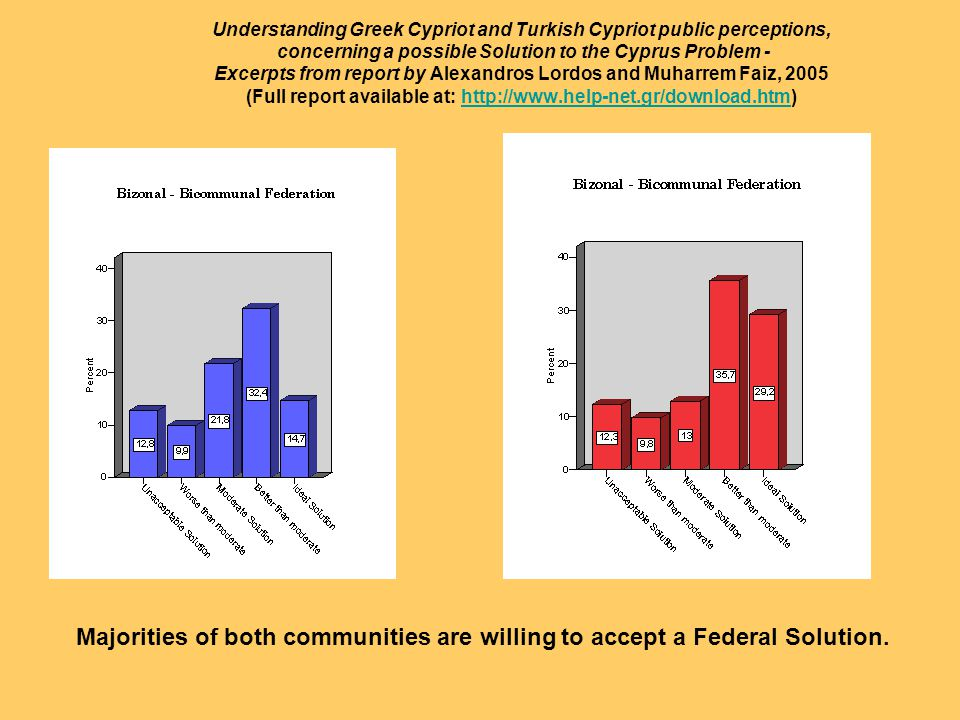 Majorities of both communities are willing to accept a Federal Solution.