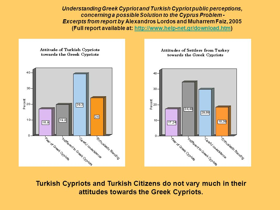 Turkish Cypriots and Turkish Citizens do not vary much in their attitudes towards the Greek Cypriots.