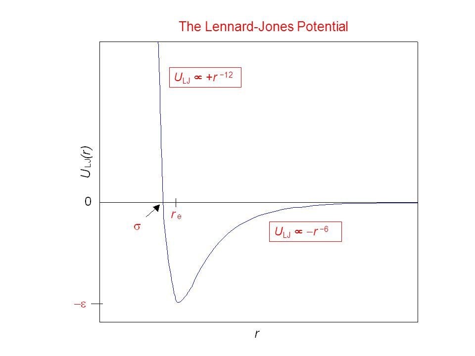 The Lennard-Jones Potential U LJ   r  6 U LJ  +r  12