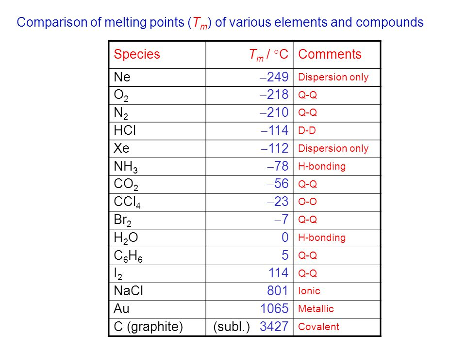 Comparison of melting points (T m ) of various elements and compounds Species T m /  C Comments Ne  249 Dispersion only O2O2  218 Q-Q N2N2  210 Q-