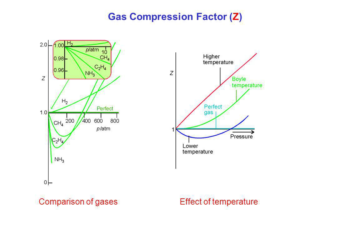 Gas Compression Factor (Z) Comparison of gases Effect of temperature