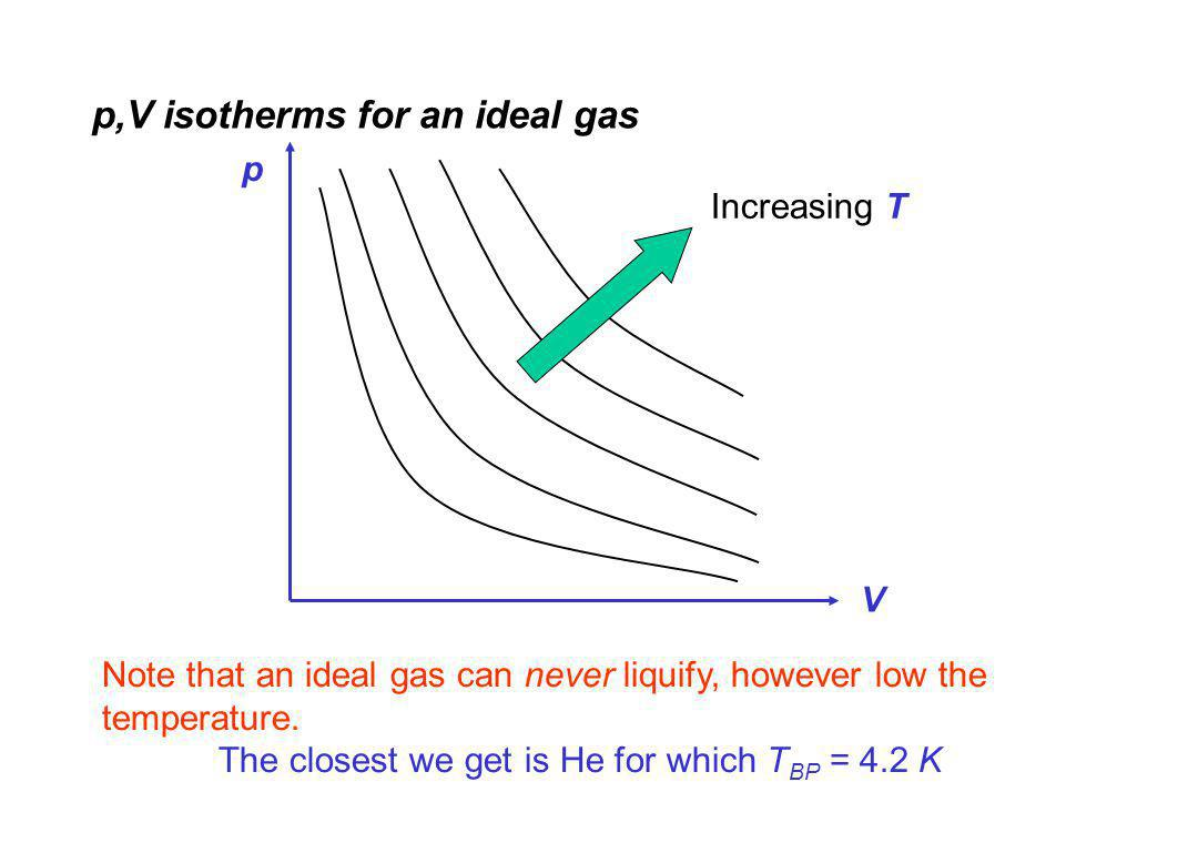p,V isotherms for an ideal gas Note that an ideal gas can never liquify, however low the temperature.