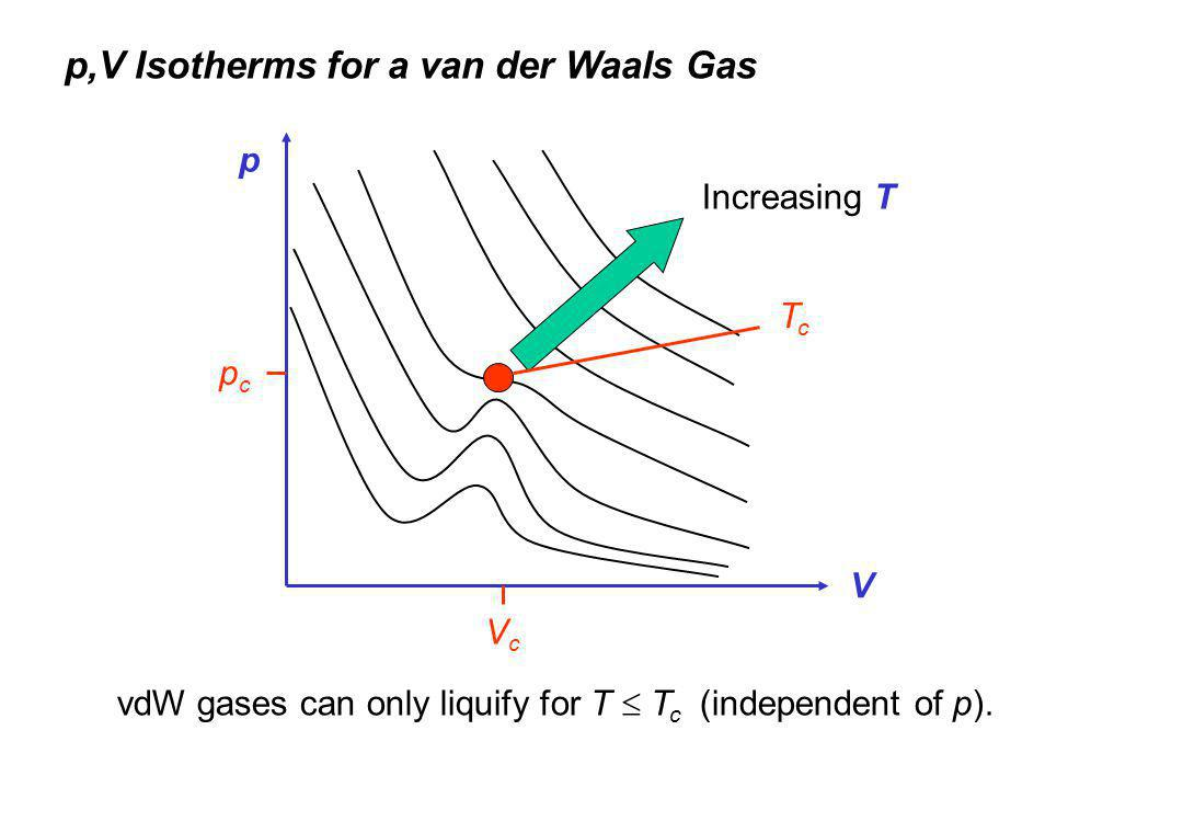 p,V Isotherms for a van der Waals Gas vdW gases can only liquify for T  T c (independent of p).