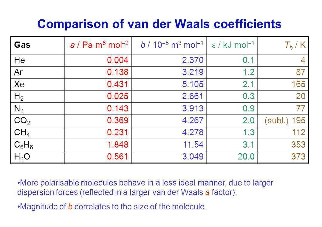 Comparison of van der Waals coefficients Gasa / Pa m 6 mol  2 b / 10  5 m 3 mol  1  / kJ mol  1 T b / K He0.0042.3700.14 Ar0.1383.2191.287 Xe0.4315.1052.1165 H2H2 0.0252.6610.320 N2N2 0.1433.9130.977 CO 2 0.3694.2672.0(subl.) 195 CH 4 0.2314.2781.3112 C6H6C6H6 1.84811.543.1353 H2OH2O0.5613.04920.0373 More polarisable molecules behave in a less ideal manner, due to larger dispersion forces (reflected in a larger van der Waals a factor).