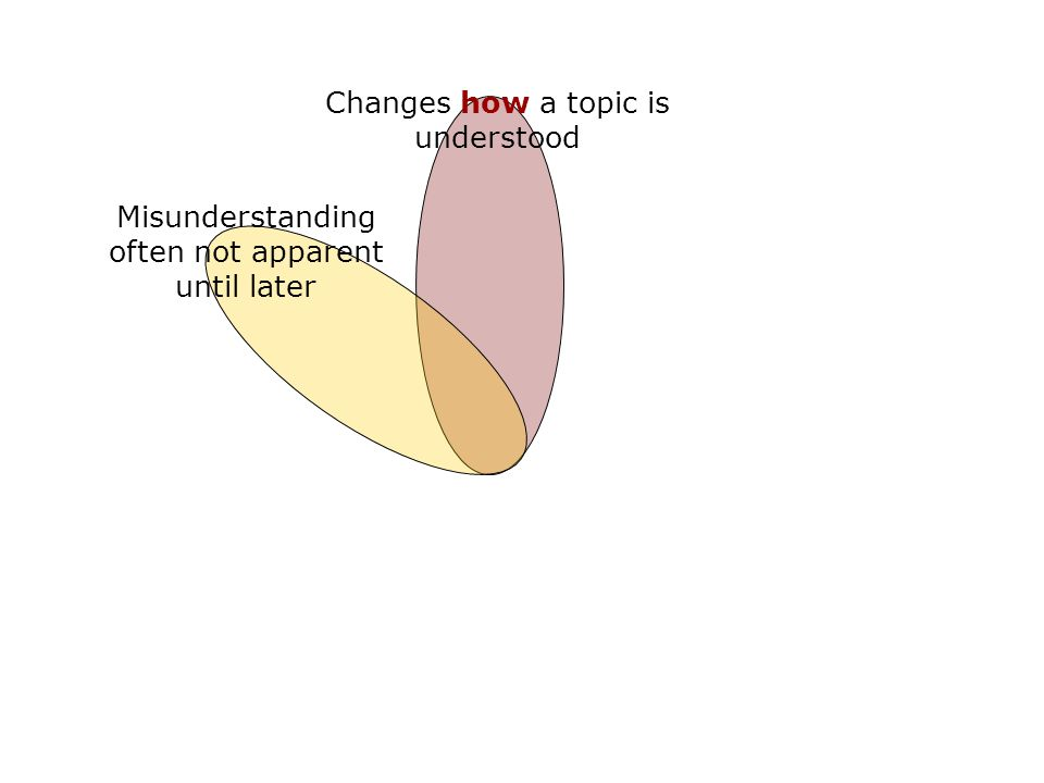 Changes how a topic is understood Misunderstanding often not apparent until later