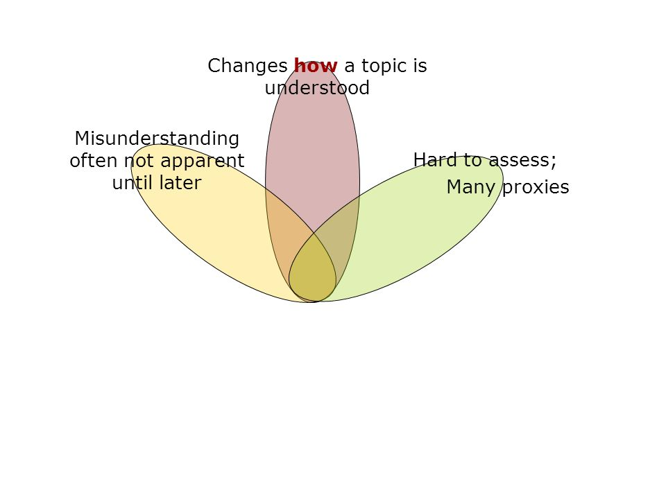 Changes how a topic is understood Misunderstanding often not apparent until later Hard to assess; Many proxies