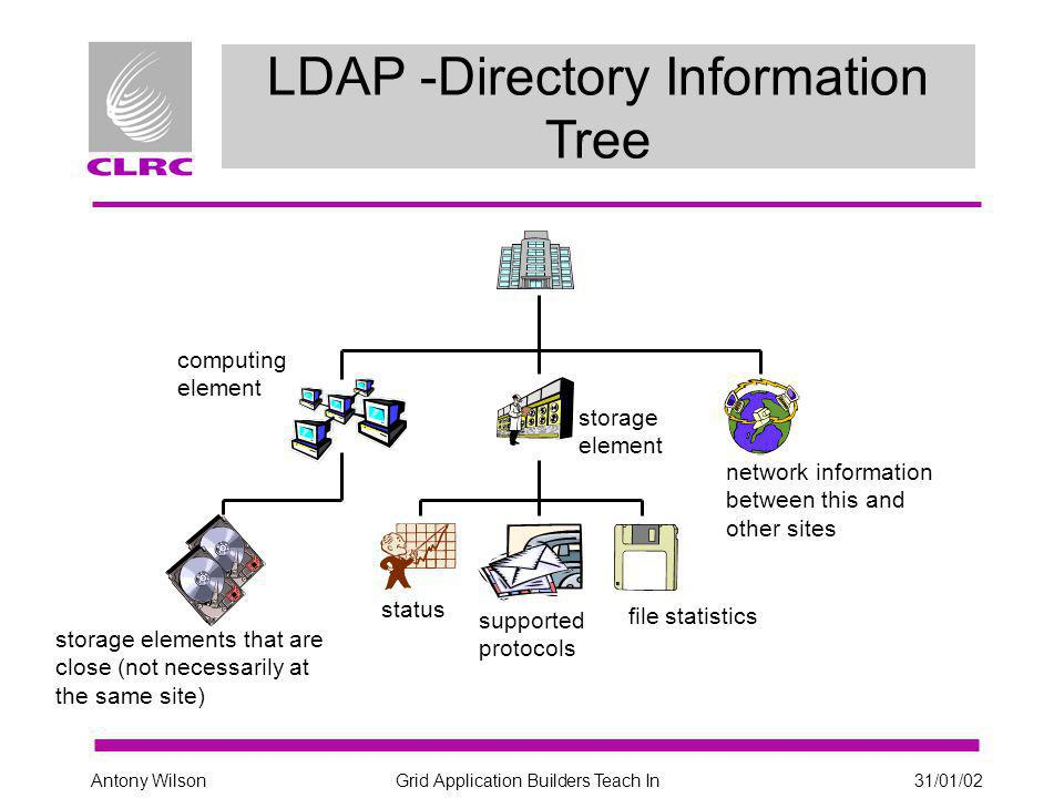 Grid Application Builders Teach In31/01/02Antony Wilson LDAP Lightweight Directory Access Protocol Globus's MDS (Metacomputing Directory Service) Ftree