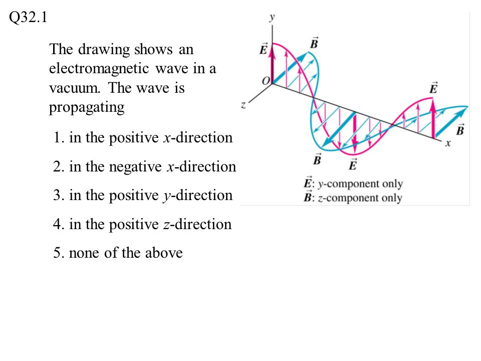 The drawing shows a sinusoidal electromagnetic standing wave.