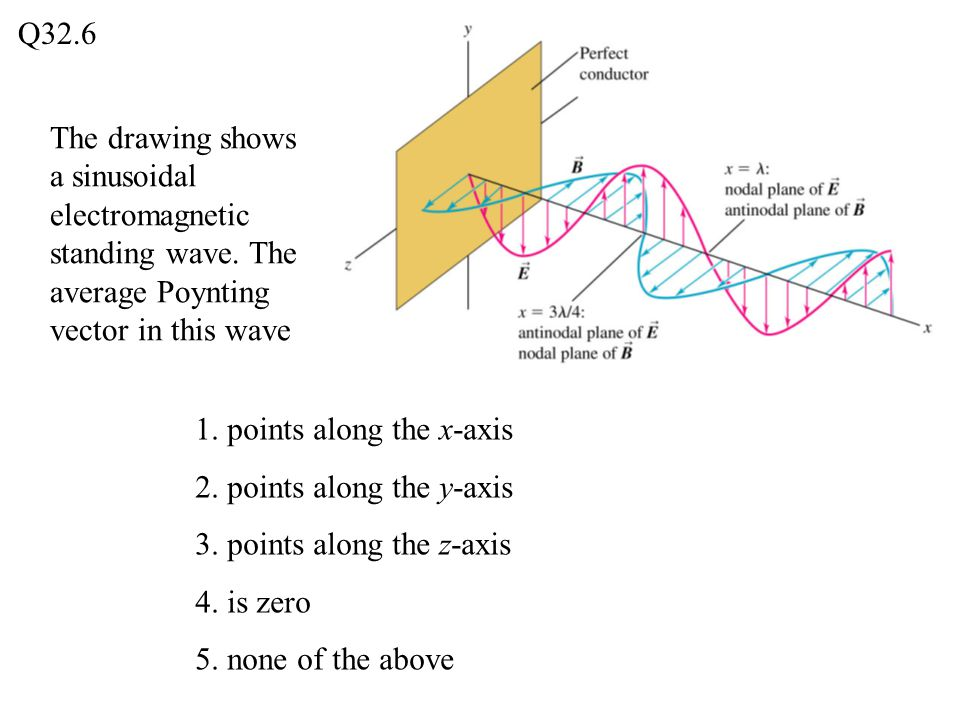The drawing shows a sinusoidal electromagnetic standing wave. The average Poynting vector in this wave Q32.6 1. points along the x-axis 2. points alon