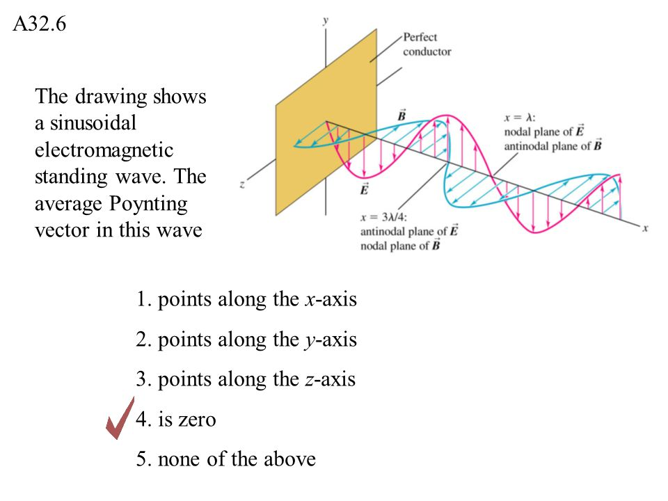 The drawing shows a sinusoidal electromagnetic standing wave. The average Poynting vector in this wave A32.6 1. points along the x-axis 2. points alon