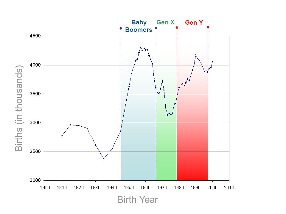 Births (in thousands) Birth Year Baby Boomers Gen Y Gen X