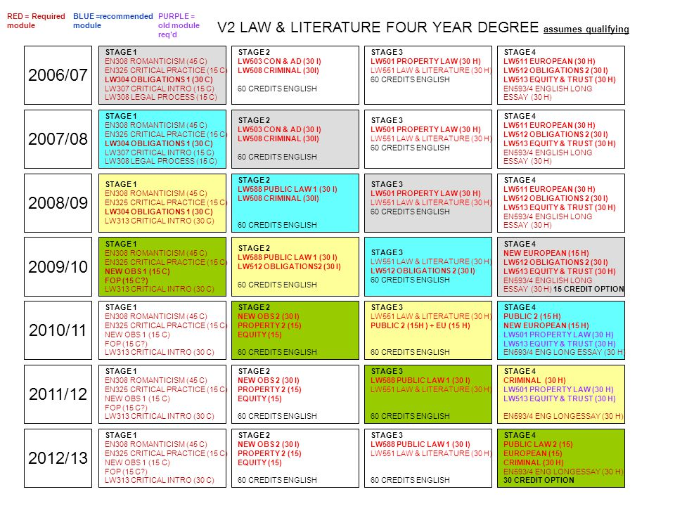 2006/07 2007/08 V2 LAW & LITERATURE FOUR YEAR DEGREE assumes qualifying 2008/09 2009/10 2010/11 2011/12 STAGE 1 EN308 ROMANTICISM (45 C) EN325 CRITICAL PRACTICE (15 C) LW304 OBLIGATIONS 1 (30 C) LW307 CRITICAL INTRO (15 C) LW308 LEGAL PROCESS (15 C) STAGE 2 LW503 CON & AD (30 I) LW508 CRIMINAL (30I) 60 CREDITS ENGLISH STAGE 3 LW501 PROPERTY LAW (30 H) LW551 LAW & LITERATURE (30 H) 60 CREDITS ENGLISH STAGE 4 LW511 EUROPEAN (30 H) LW512 OBLIGATIONS 2 (30 I) LW513 EQUITY & TRUST (30 H) EN593/4 ENGLISH LONG ESSAY (30 H) RED = Required module BLUE =recommended module STAGE 1 EN308 ROMANTICISM (45 C) EN325 CRITICAL PRACTICE (15 C) LW304 OBLIGATIONS 1 (30 C) LW307 CRITICAL INTRO (15 C) LW308 LEGAL PROCESS (15 C) STAGE 2 LW503 CON & AD (30 I) LW508 CRIMINAL (30I) 60 CREDITS ENGLISH STAGE 1 EN308 ROMANTICISM (45 C) EN325 CRITICAL PRACTICE (15 C) LW304 OBLIGATIONS 1 (30 C) LW313 CRITICAL INTRO (30 C) STAGE 3 LW551 LAW & LITERATURE (30 H) LW512 OBLIGATIONS 2 (30 I) 60 CREDITS ENGLISH STAGE 2 LW588 PUBLIC LAW 1 (30 I) LW512 OBLIGATIONS2 (30 I) 60 CREDITS ENGLISH STAGE 4 LW511 EUROPEAN (30 H) LW512 OBLIGATIONS 2 (30 I) LW513 EQUITY & TRUST (30 H) EN593/4 ENGLISH LONG ESSAY (30 H) STAGE 2 LW588 PUBLIC LAW 1 (30 I) LW508 CRIMINAL (30I) 60 CREDITS ENGLISH STAGE 3 LW501 PROPERTY LAW (30 H) LW551 LAW & LITERATURE (30 H) 60 CREDITS ENGLISH STAGE 1 EN308 ROMANTICISM (45 C) EN325 CRITICAL PRACTICE (15 C) NEW OBS 1 (15 C) FOP (15 C?) LW313 CRITICAL INTRO (30 C) STAGE 3 LW501 PROPERTY LAW (30 H) LW551 LAW & LITERATURE (30 H) 60 CREDITS ENGLISH STAGE 4 NEW EUROPEAN (15 H) LW512 OBLIGATIONS 2 (30 I) LW513 EQUITY & TRUST (30 H) EN593/4 ENGLISH LONG ESSAY (30 H) 15 CREDIT OPTION STAGE 2 NEW OBS 2 (30 I) PROPERTY 2 (15) EQUITY (15) 60 CREDITS ENGLISH STAGE 4 LW511 EUROPEAN (30 H) LW512 OBLIGATIONS 2 (30 I) LW513 EQUITY & TRUST (30 H) EN593/4 ENGLISH LONG ESSAY (30 H) STAGE 3 LW551 LAW & LITERATURE (30 H) PUBLIC 2 (15H ) + EU (15 H) 60 CREDITS ENGLISH STAGE 1 EN308 ROMANTICISM (45 C) EN325 CRIT