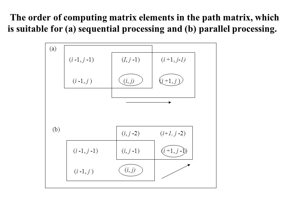 The order of computing matrix elements in the path matrix, which is suitable for (a) sequential processing and (b) parallel processing.