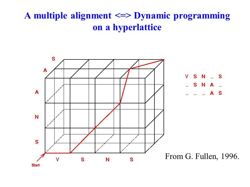A multiple alignment Dynamic programming on a hyperlattice From G. Fullen, 1996.