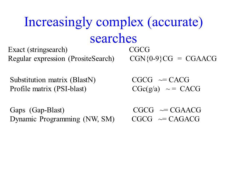 Increasingly complex (accurate) searches Exact (stringsearch) CGCG Regular expression (PrositeSearch) CGN{0-9}CG = CGAACG Substitution matrix (BlastN) CGCG ~= CACG Profile matrix (PSI-blast) CGc(g/a) ~ = CACG Gaps (Gap-Blast) CGCG ~= CGAACG Dynamic Programming (NW, SM) CGCG ~= CAGACG