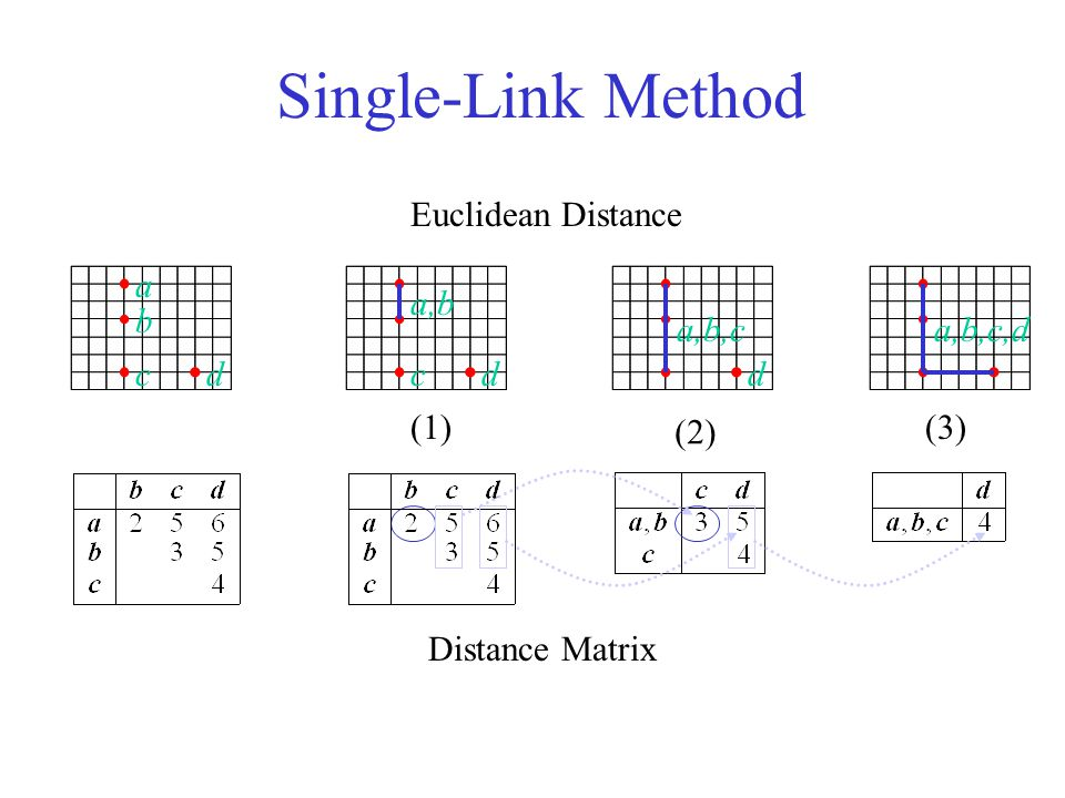 Single-Link Method b a Distance Matrix Euclidean Distance (1) (2) (3) a,b,c ccd a,b dd a,b,c,d