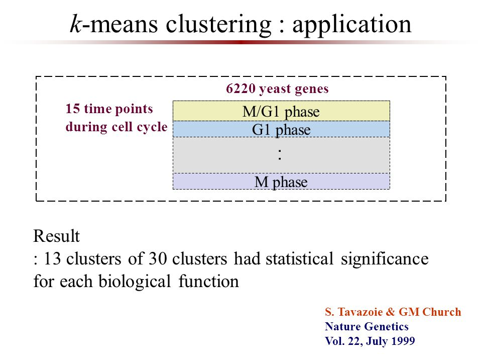 k-means clustering : application 6220 yeast genes 15 time points during cell cycle M/G1 phase G1 phase M phase Result : 13 clusters of 30 clusters had