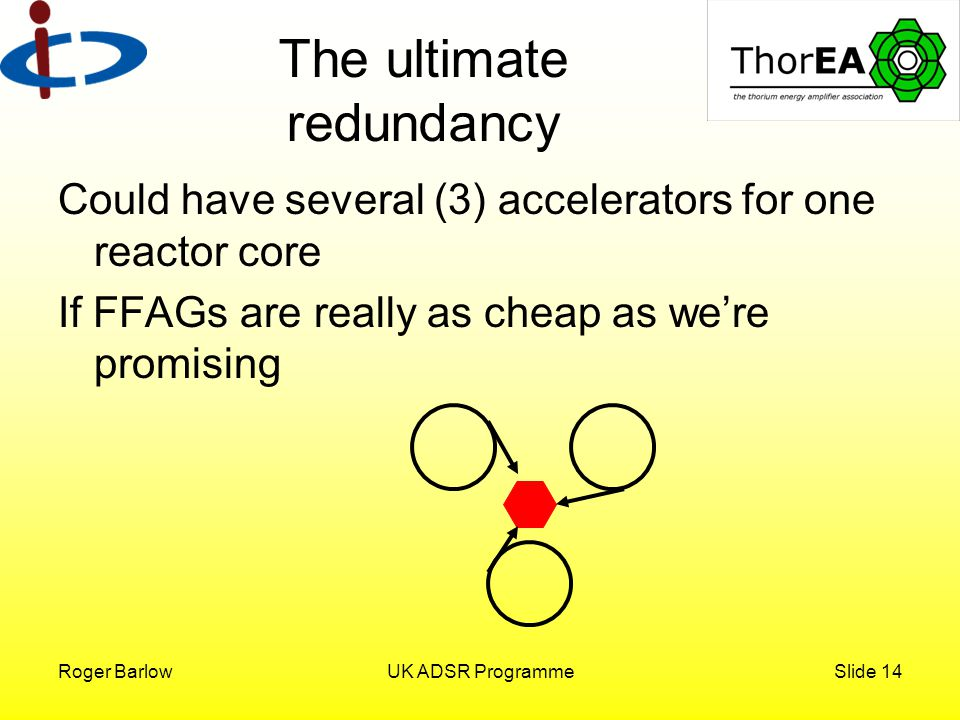 Roger BarlowUK ADSR ProgrammeSlide 14 The ultimate redundancy Could have several (3) accelerators for one reactor core If FFAGs are really as cheap as