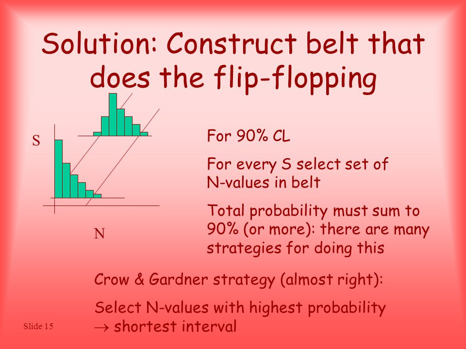 Slide 15 Solution: Construct belt that does the flip-flopping S N For 90% CL For every S select set of N-values in belt Total probability must sum to 90% (or more): there are many strategies for doing this Crow & Gardner strategy (almost right): Select N-values with highest probability  shortest interval