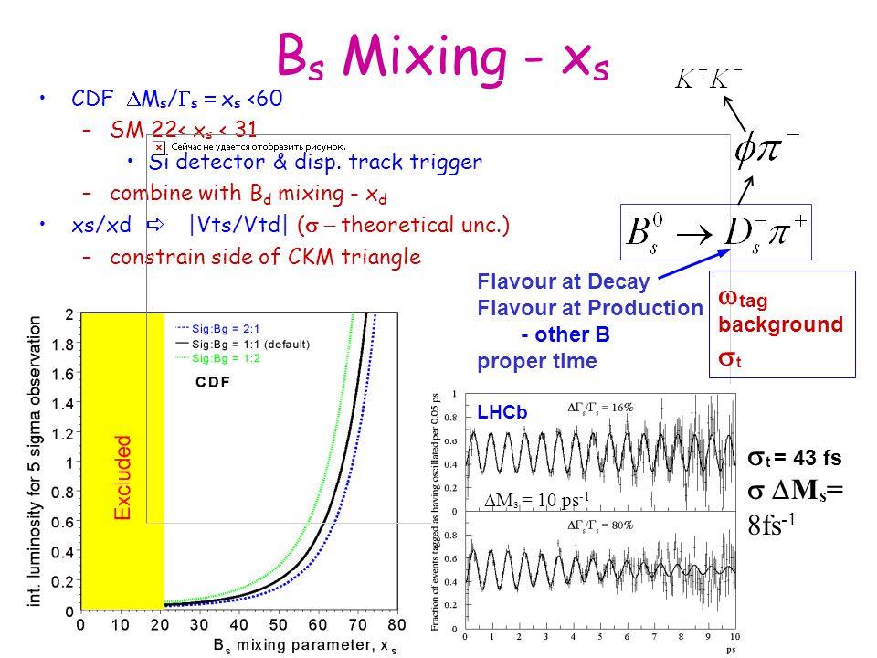 B s Mixing - x s CDF  M s /  s  x s <60 –SM 22< x s < 31 Si detector & disp. track trigger –combine with B d mixing - x d xs/xd   Vts/Vtd  ( 