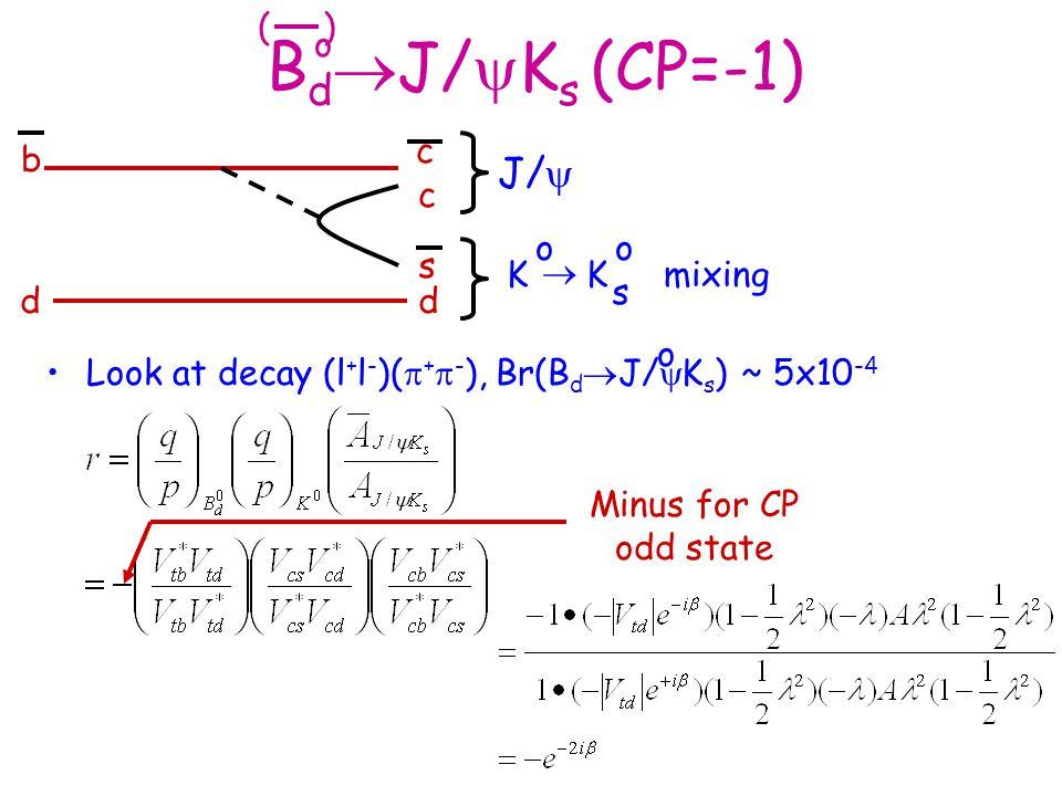 B d  J/  K s (CP=-1) Look at decay (l + l - )(  +  - ), Br(B d  J/  K s ) ~ 5x10 -4 o ( ) c b dd c s J/  K o K o s  mixing o Minus for CP odd
