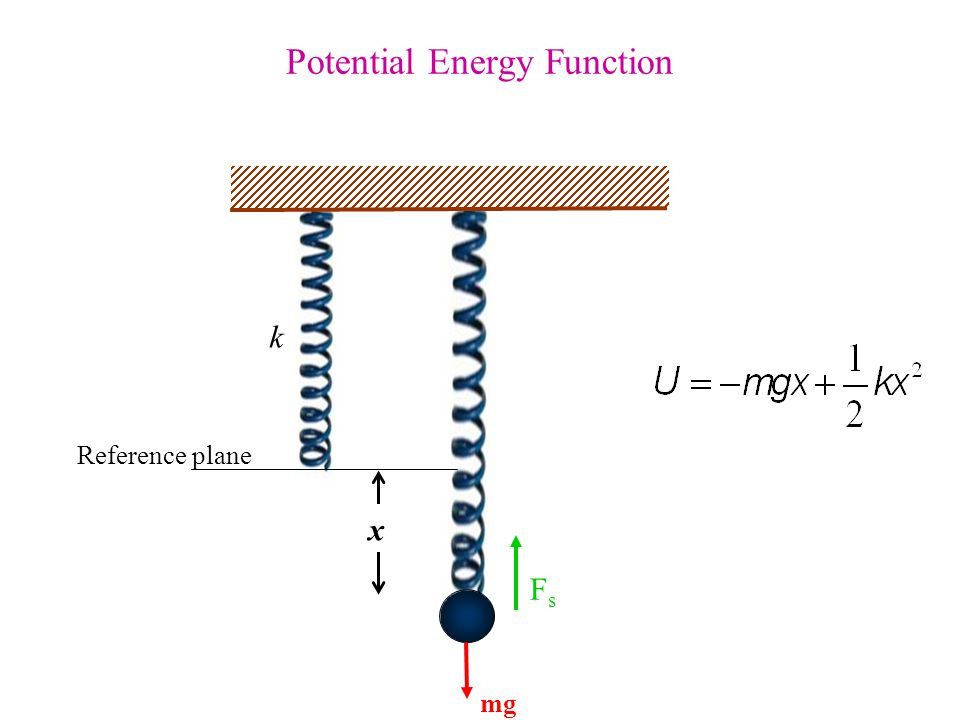 Potential Energy Function Reference plane k x mg FsFs