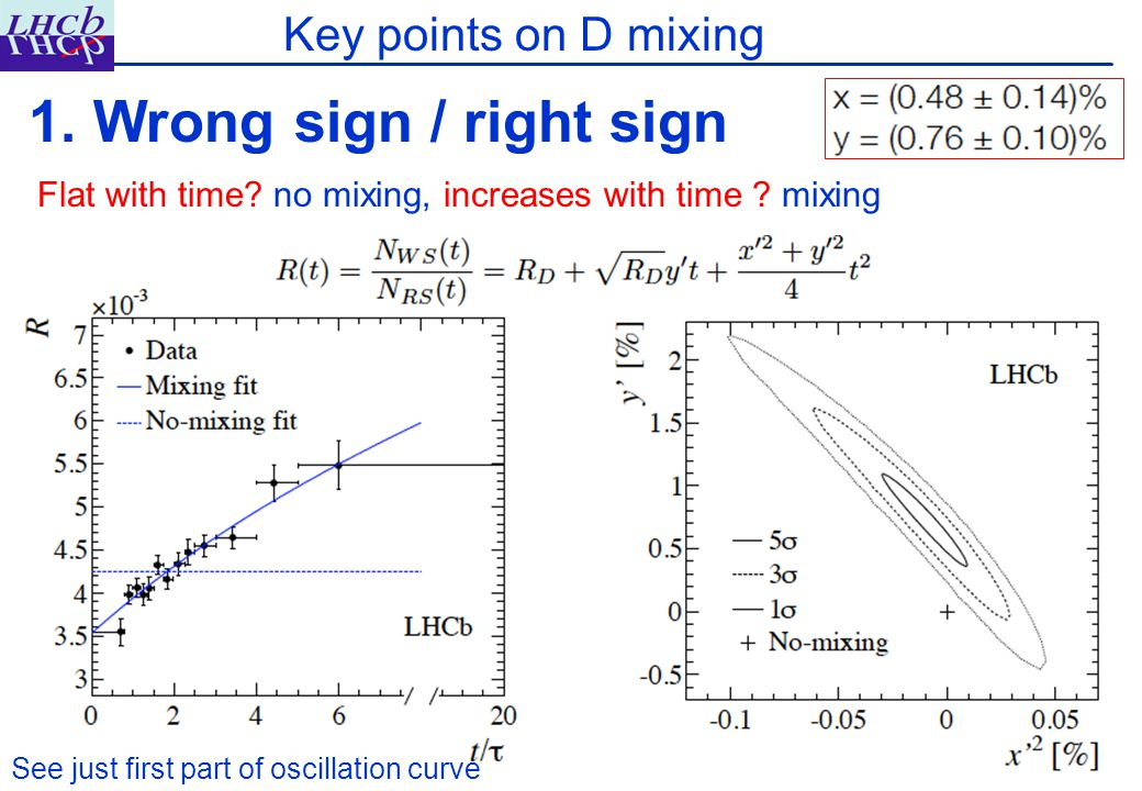 Chris Parkes11 1. Wrong sign / right sign Key points on D mixing Flat with time.