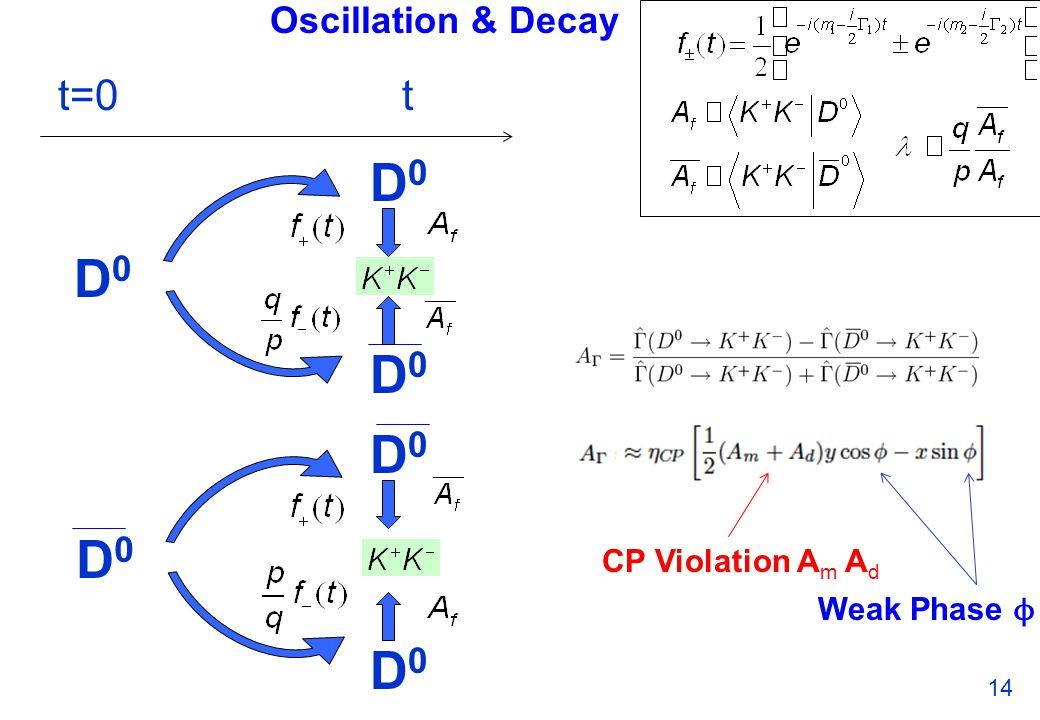 Oscillation & Decay 14 t=0t D0D0 D0D0 D0D0 D0D0 D0D0 D0D0 CP Violation A m A d Weak Phase ϕ