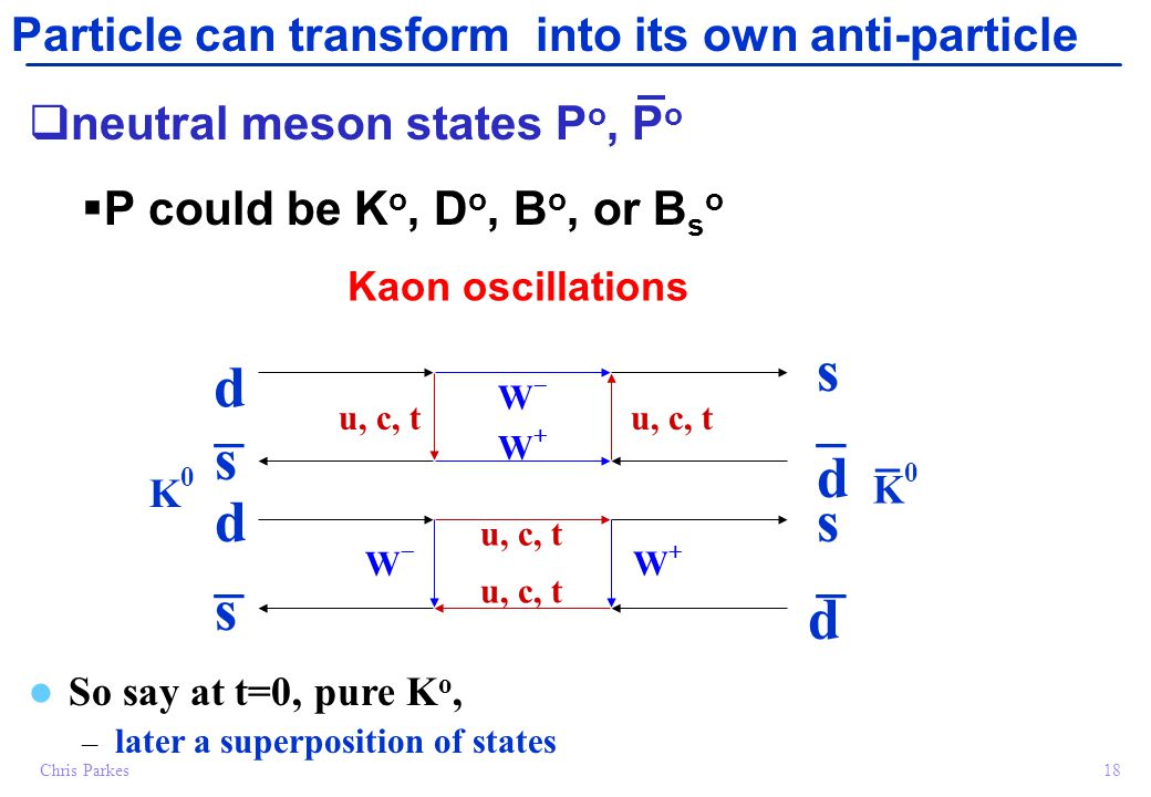 18Chris Parkes Particle can transform into its own anti-particle  neutral meson states P o, P o  P could be K o, D o, B o, or B s o Kaon oscillations So say at t=0, pure K o, – later a superposition of states d s u, c, t WW WW _ s d _ d s WW WW _ s d K0K0 K0K0  _