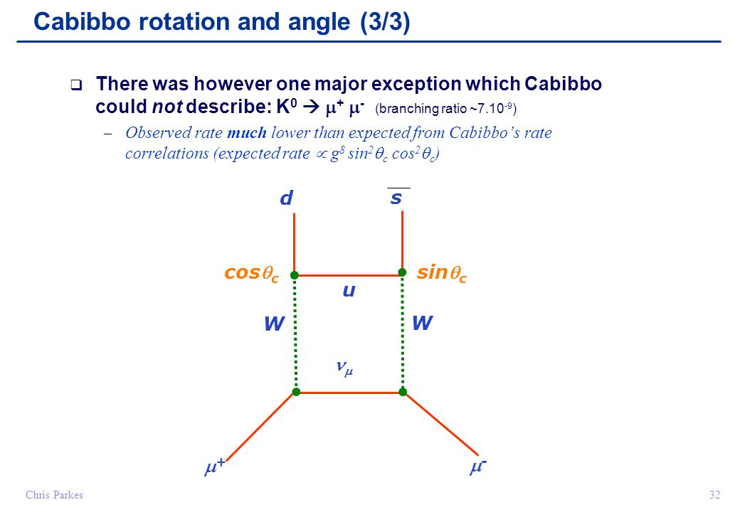 32Chris Parkes  There was however one major exception which Cabibbo could not describe: K 0   +  - (branching ratio ~7.10 -9 ) – Observed rate much lower than expected from Cabibbo's rate correlations (expected rate  g 8 sin 2  c cos 2  c ) Cabibbo rotation and angle (3/3) d ++ --  u cos c sin c W W s