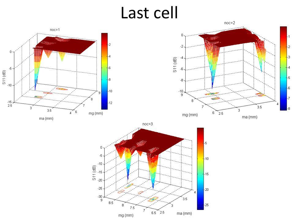 common_minimum = Empty matrix: 0-by-5 global_min = Empty matrix: 0-by-5 Contour plots for last cell