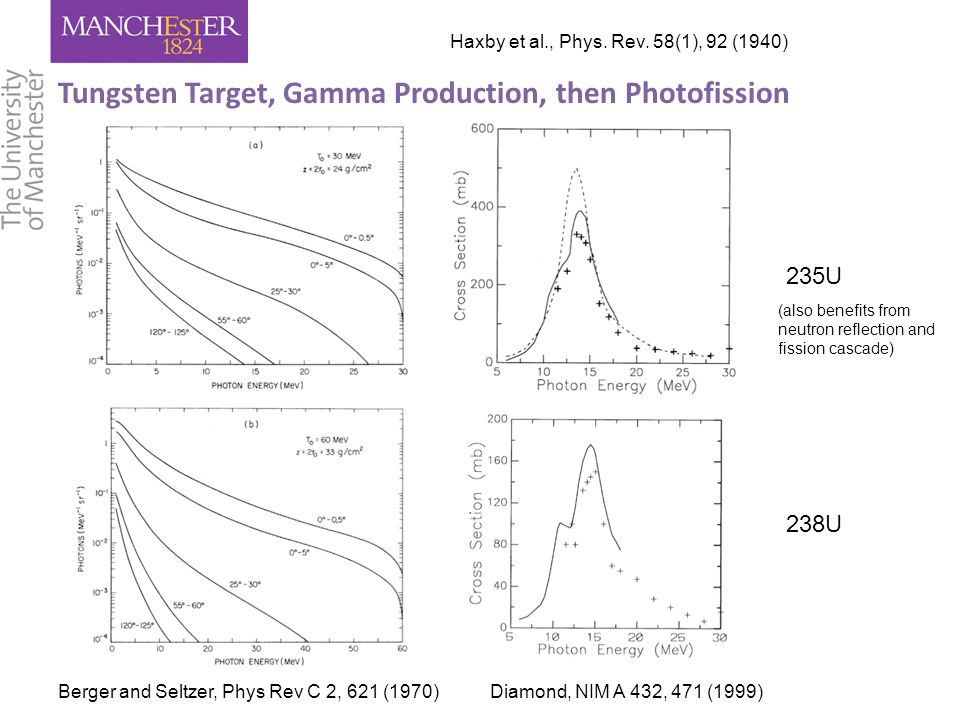 Tungsten Target, Gamma Production, then Photofission Berger and Seltzer, Phys Rev C 2, 621 (1970) 235U 238U Diamond, NIM A 432, 471 (1999) (also benefits from neutron reflection and fission cascade) Haxby et al., Phys.