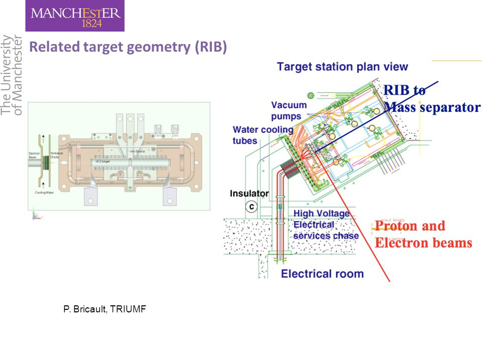 Related target geometry (RIB) P. Bricault, TRIUMF