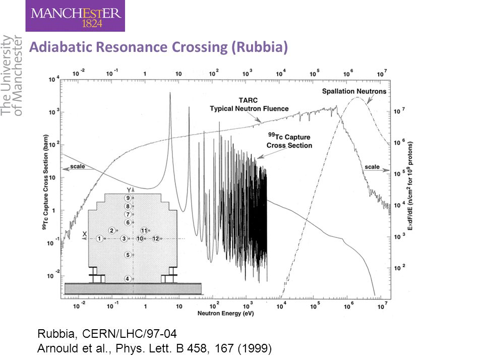 Adiabatic Resonance Crossing (Rubbia) Rubbia, CERN/LHC/97-04 Arnould et al., Phys.