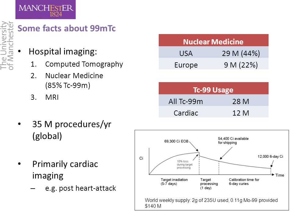 Some facts about 99mTc Hospital imaging: 1.Computed Tomography 2.Nuclear Medicine (85% Tc-99m) 3.MRI 35 M procedures/yr (global) Primarily cardiac imaging – e.g.