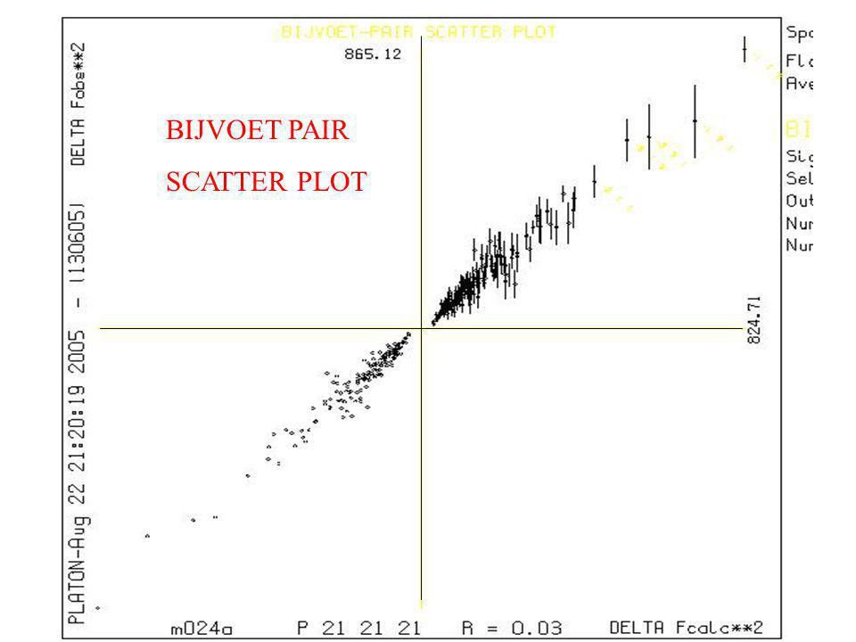 BIJVOET PAIR SCATTER PLOT