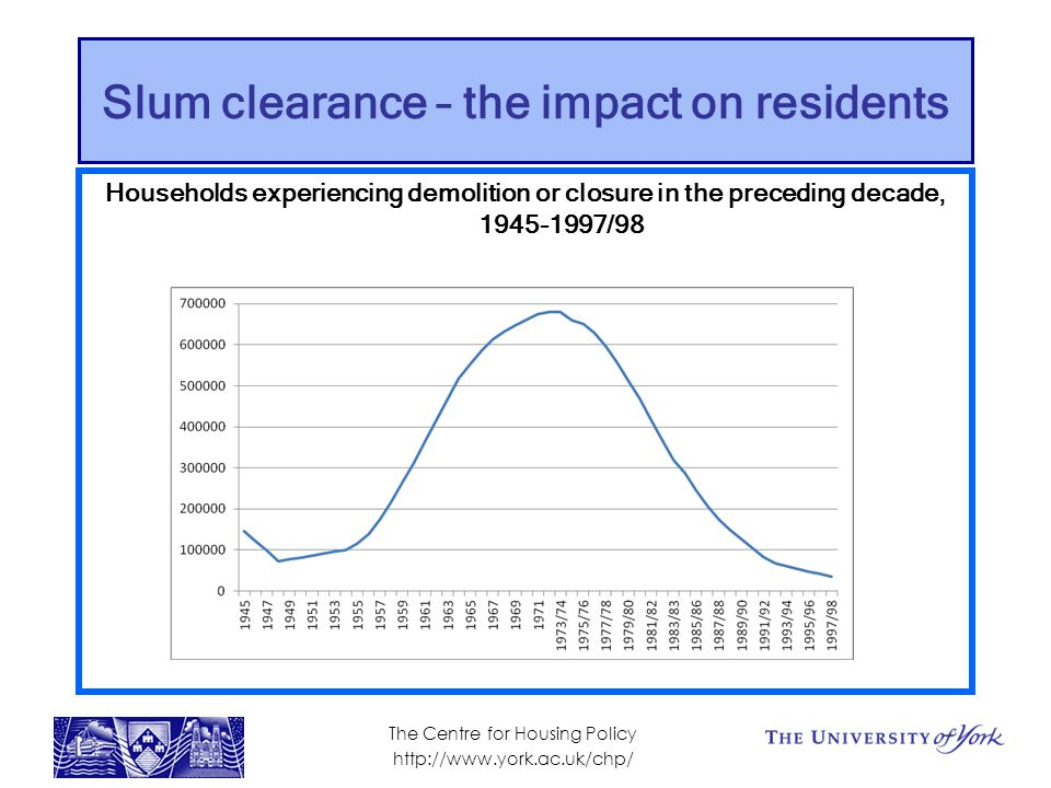 Slum clearance – the impact on residents Households experiencing demolition or closure in the preceding decade, 1945-1997/98 The Centre for Housing Policy http://www.york.ac.uk/chp/
