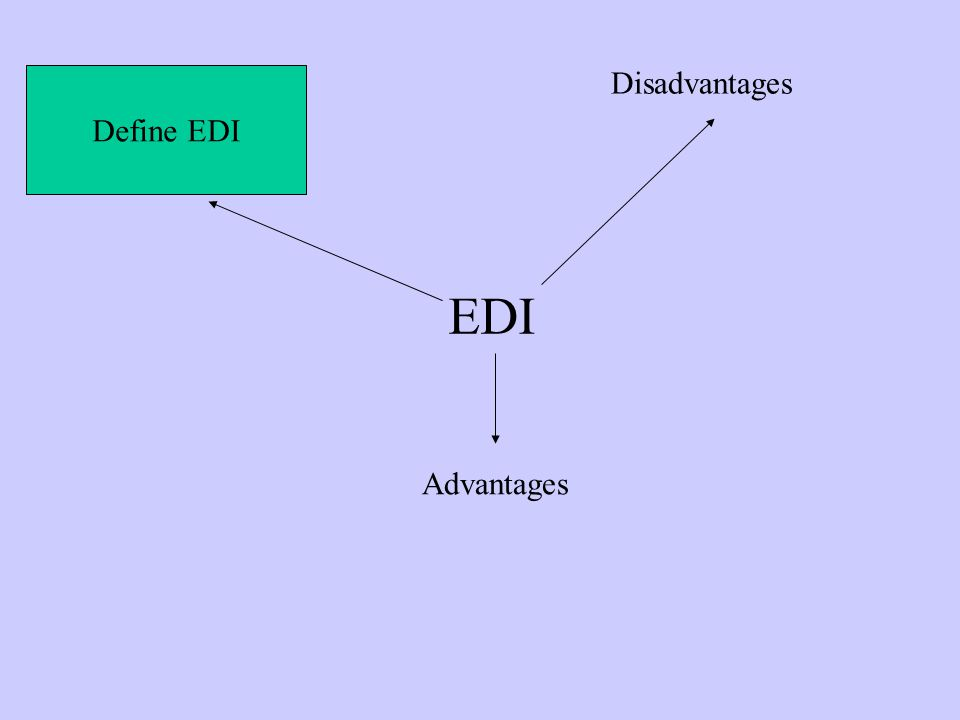 EDI Define EDI Disadvantages Advantages
